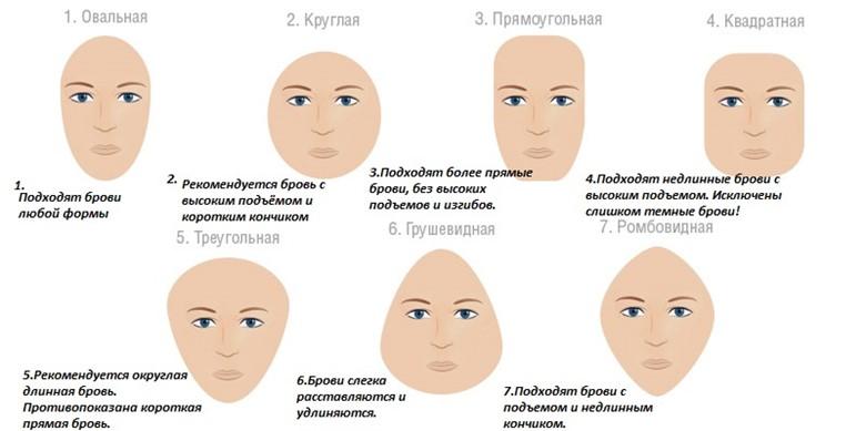 Форма лиц