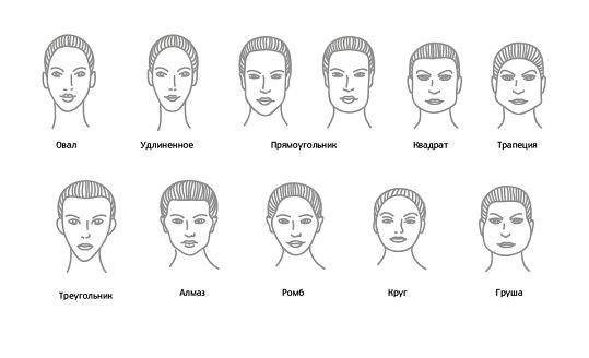 Варианты форм лица